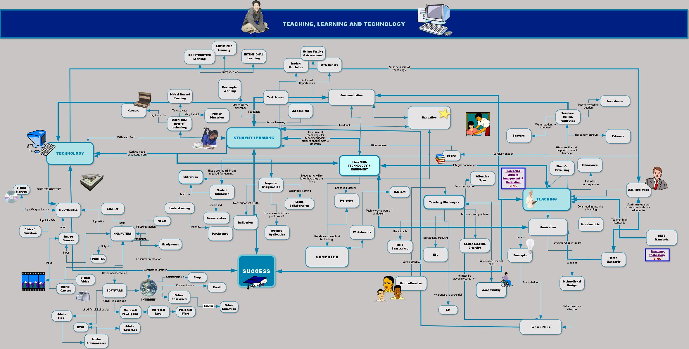 concept map showing relationship between learning theories and technology integration