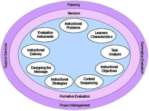 model of effective instruction Tiered instruction represents a model in which the instruction delivered to  students  the effectiveness of special education for these students would  naturally.